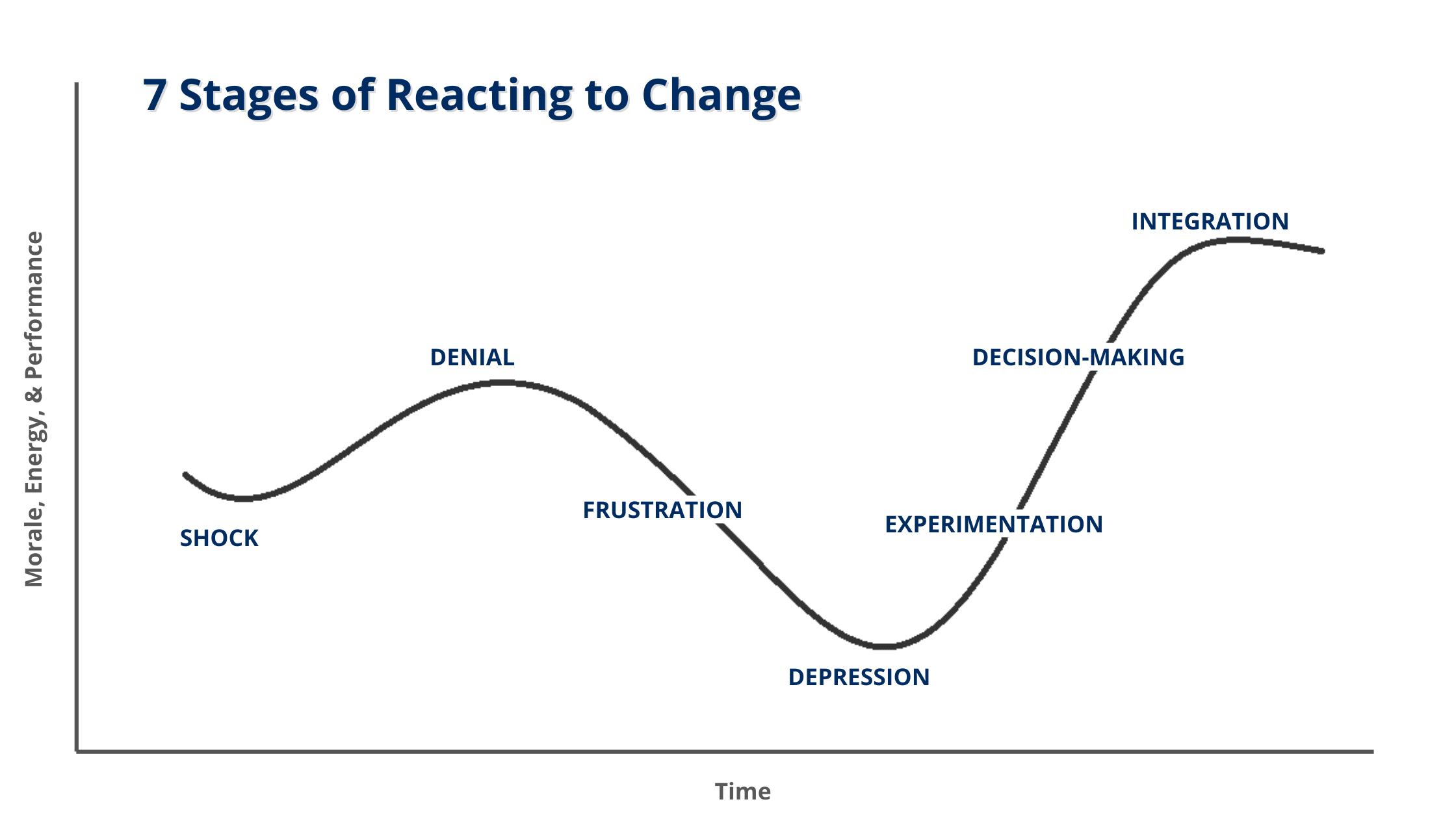 7 stages of reacting to change